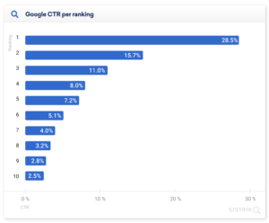 Google CTR por ranking
